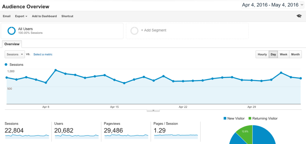 Track your stats with Google Analytics